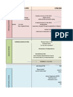 Chronology of Management 2013(1)