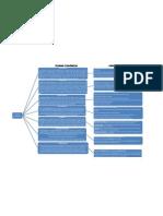 Mapa Conceptual Teorias Economicas y Principales Caracter