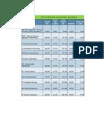 SAP Course Fee