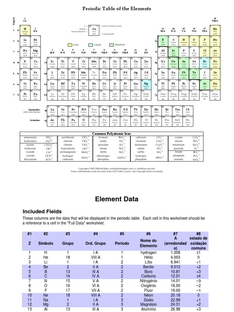 tabla periodica los elementos