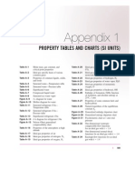 Property Tables
