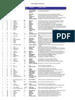 Total English Advanced Teachers Book Pdf