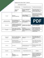 Pharmacology Chart