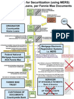 FANNIE MAE/FREDDIE MAC Loan Securitization Flow Chart