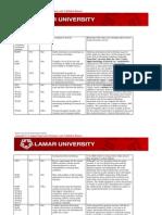 Campus Supervised Summary