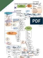 Peta Konsep Desain Pembelajaran (Repaired)