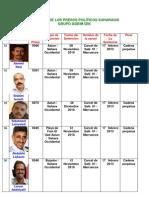Relacion de Presos Politicos Saharauis Grupo 24 Gdeim-izik