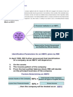 3. Nbfc -Introduction With Good Charts 4 Pages
