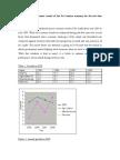 Macro economic trends of sri lanka