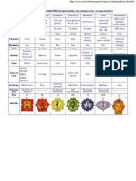 Chakra Table