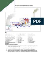 Janakuasa arang batu (coal power plant)