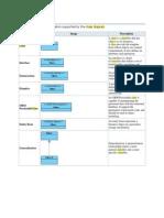 UML Class Diagram Notations