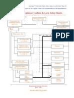 Carbon & Low Alloy Steels