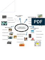Mapa Mental de Administracion de Empresas Clasificacion