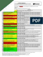 Lista alarmes Advance.pdf