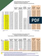 GWCCA NSP Financing Through FY 2050