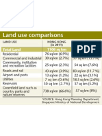 Singapore HK Land Use Comparison