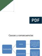 causas y consecuencias de la lluvia acidá.pptx
