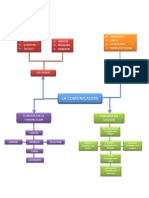 mapa conceptual de la comunicacion.docx