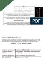 The Reactivity Series of Metals.docx