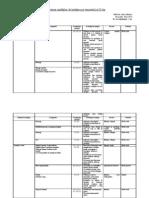 Planificare Calendaristica La Fizica Clasa a Viia Semestrul II