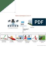 TI en las Organizaciones - C3 - Entorno y TI - Objetivos Estratégicos de las TI