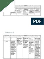 Porownanie Systemow Politycznych - Tabela 3