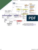 Mapa Conceptual Software Libre
