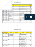 Brazil List (REV Pref Erences) Granted by Guyana