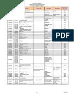 GUY List (REV Preferences) Granted by Brazil
