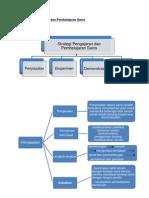Strategi p&p Sains