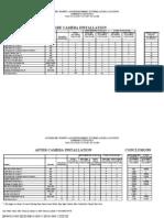 Mpls. Summary Table-Jul05 to Mar06 vs Jul04 to Mar05