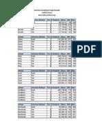 SEHS Cutoff Scores 2013-2014