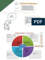 Modelo Pedagógico educación virtual