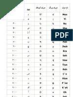 Armenian Alphabet Page 2