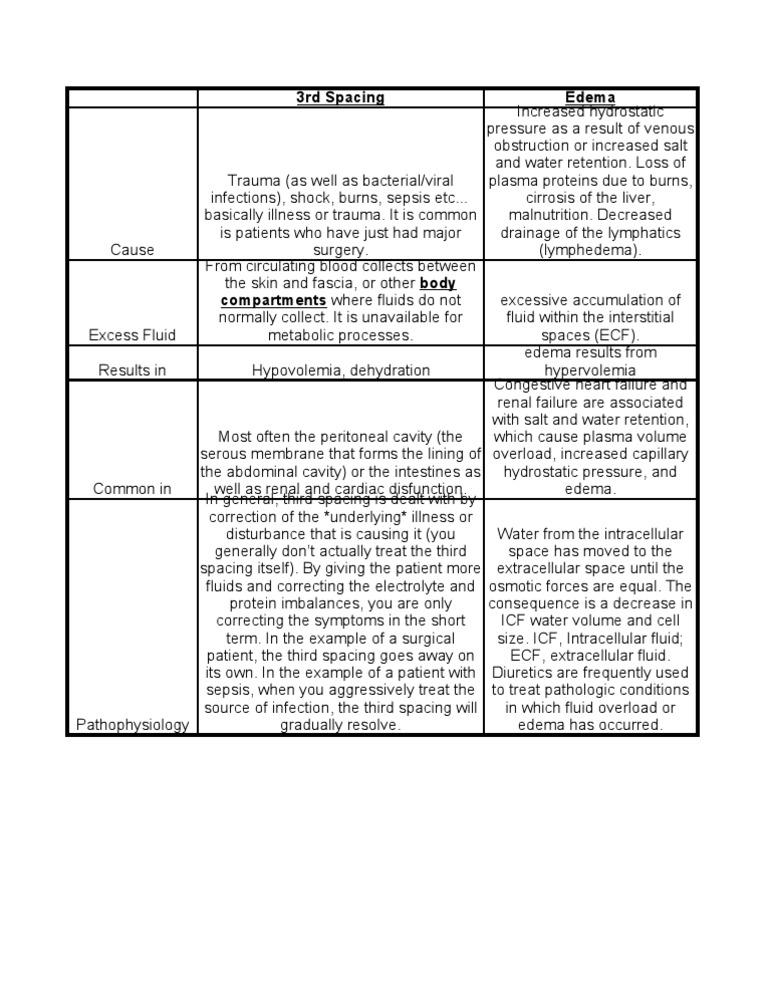 3rd Spacing | Edema | Medical Specialties