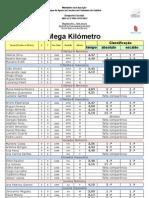Megakilómetro_classificações