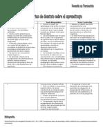 Teorías de dominio sobre el aprendizaje
