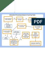 Information-Processing Analysis