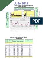 Indice de Precios e Inflación República Dominicana