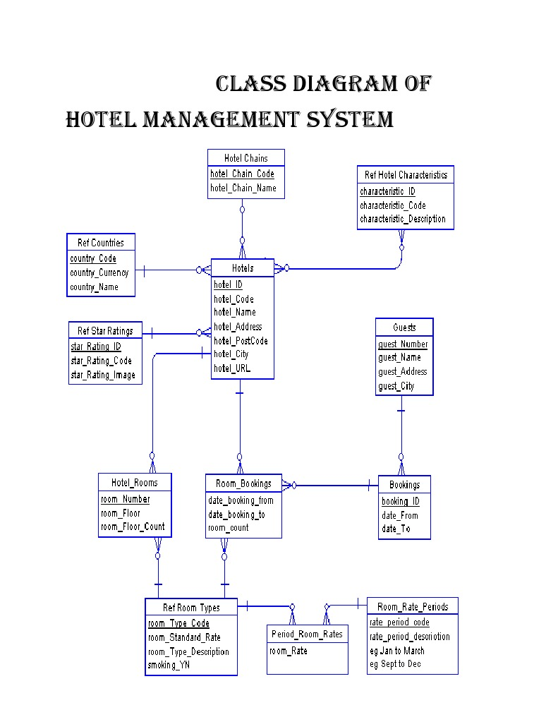 Class diagram of hotel management system ccuart Choice Image