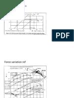 Force Variation Reference