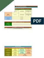 Dell India - Services - Escalation Matrix