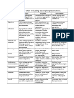 Rubric for Use When Evaluating Lesson Plan Presentations