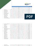 2013 PGT Qualifying School Day 1 Results