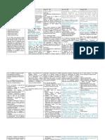 Analisis Evol UTMAP 2004.2012