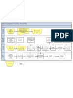 Consign Inventory Process Flow
