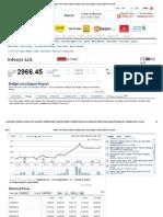 Infosys Price Historydata