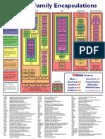 WP Encapsulation Chart (1)