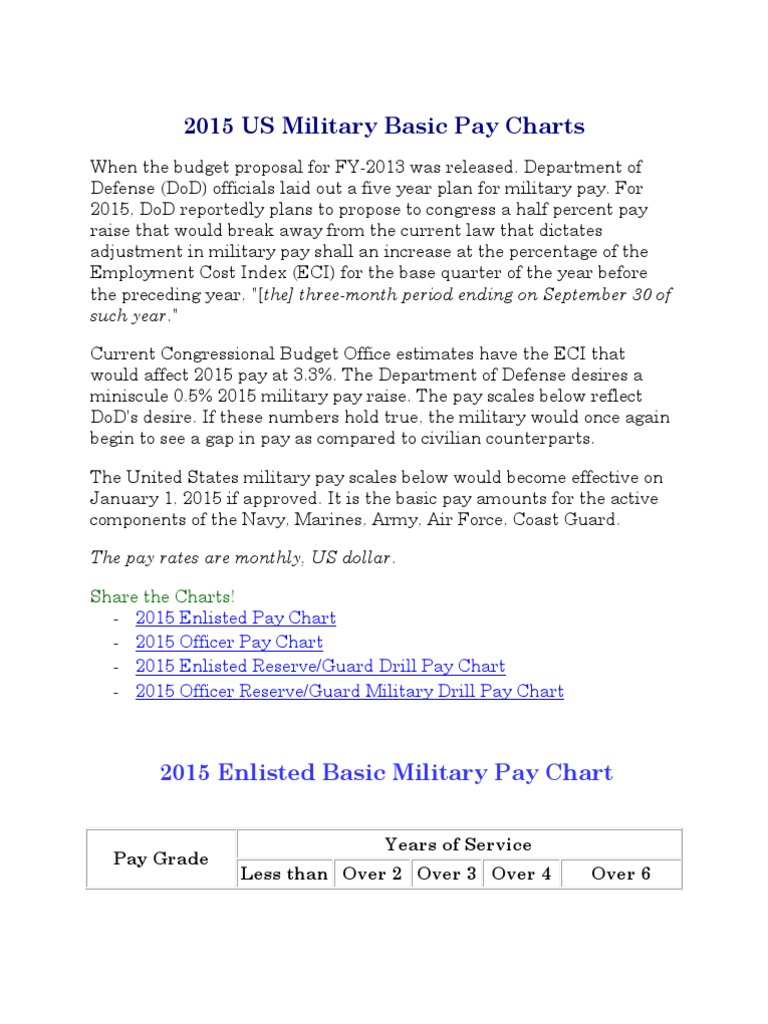 Military pay chart 2015 united states federal executive